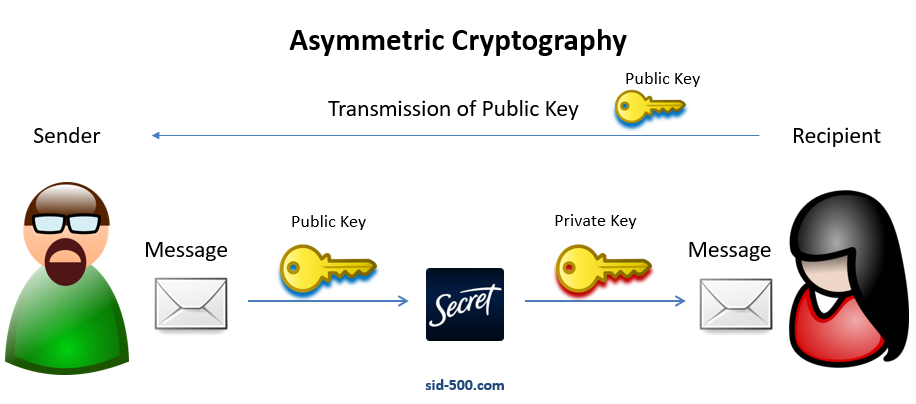 PowerShell: Encrypt and Decrypt Data by using Certificates (Public