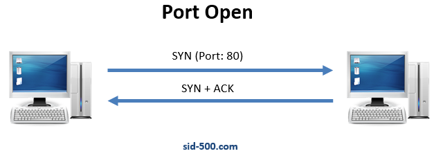 Test-Port: Use PowerShell as a Port Scanner – SID-500 COM
