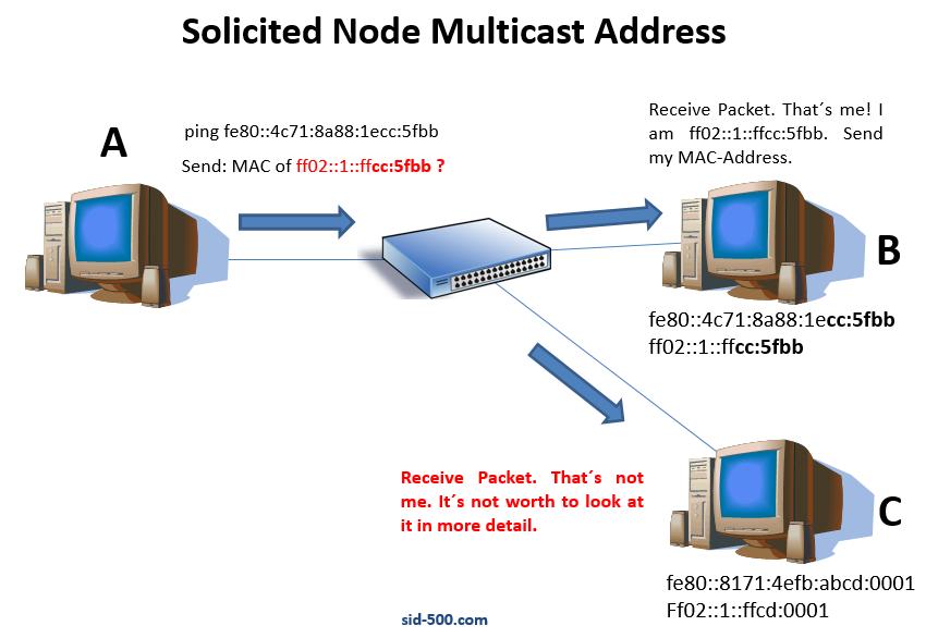 Understanding IPv6 Solicited Node Multicast Addresses – SID