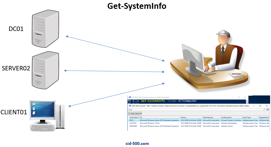 Get-SystemInfo: Listing System Configuration of all Computers